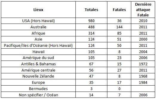 Zoologie, ichtyologie, poisson, requin, attaques mortelles, statistique, aout 2012, paranoïa, idées reçues, étude, tableau, graphique, Afrique du sud, La Réunion, Egypte, Australie